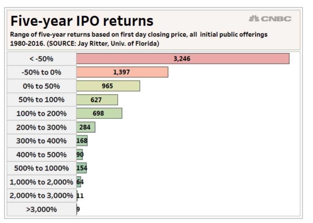 Как принять участие в IPO изаработать на нем, да еще при этом не прогореть?